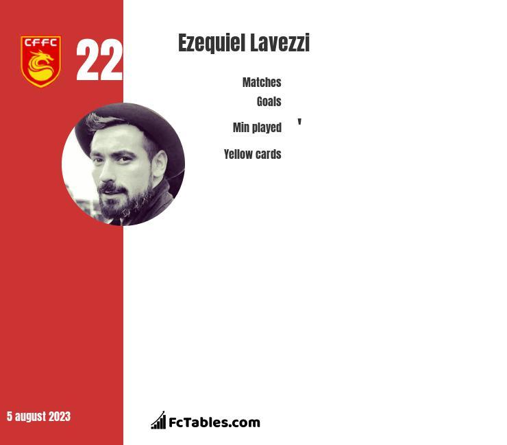 Ezequiel Lavezzi infographic