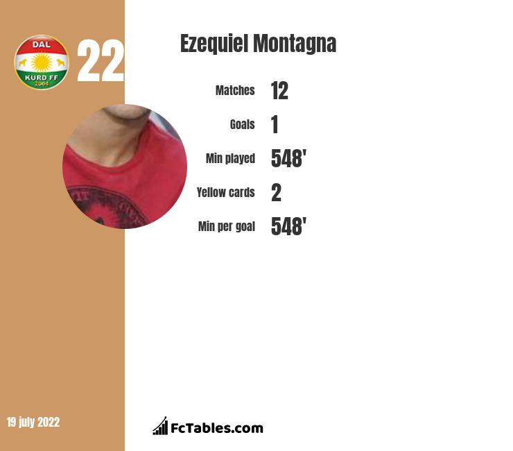 Ezequiel Montagna infographic statistics for San Martin San Juan