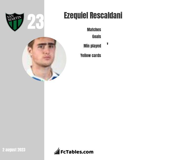 Ezequiel Rescaldani infographic