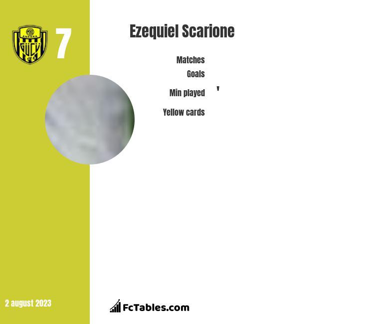 Ezequiel Scarione infographic