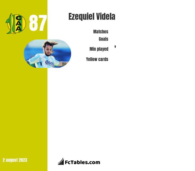 Ezequiel Videla infographic
