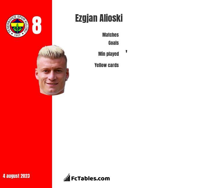 Ezgjan Alioski infographic