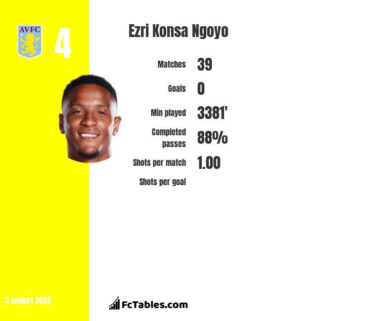 Ezri Konsa Ngoyo infographic