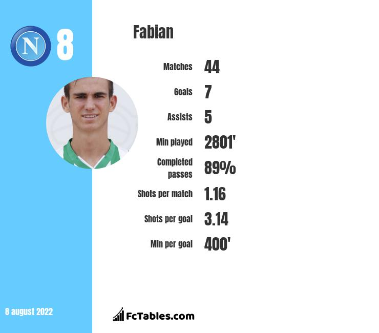 Fabian infographic statistics for SSC Napoli