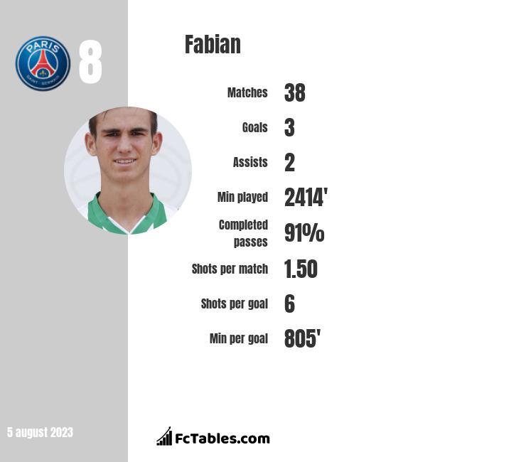 Fabian stats