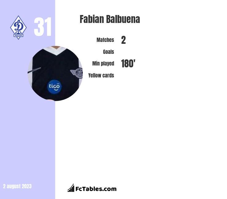 Fabian Balbuena infographic