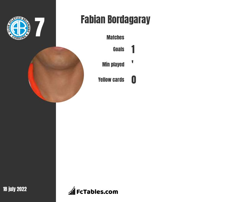 Fabian Bordagaray infographic