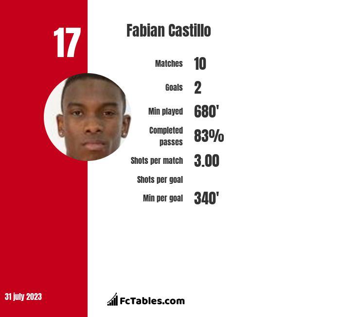 Fabian Castillo infographic