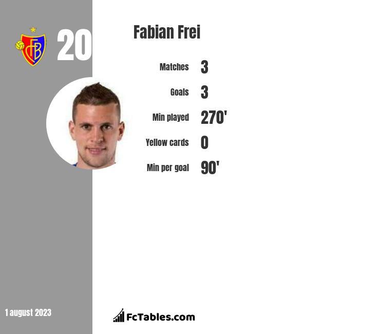 Fabian Frei infographic