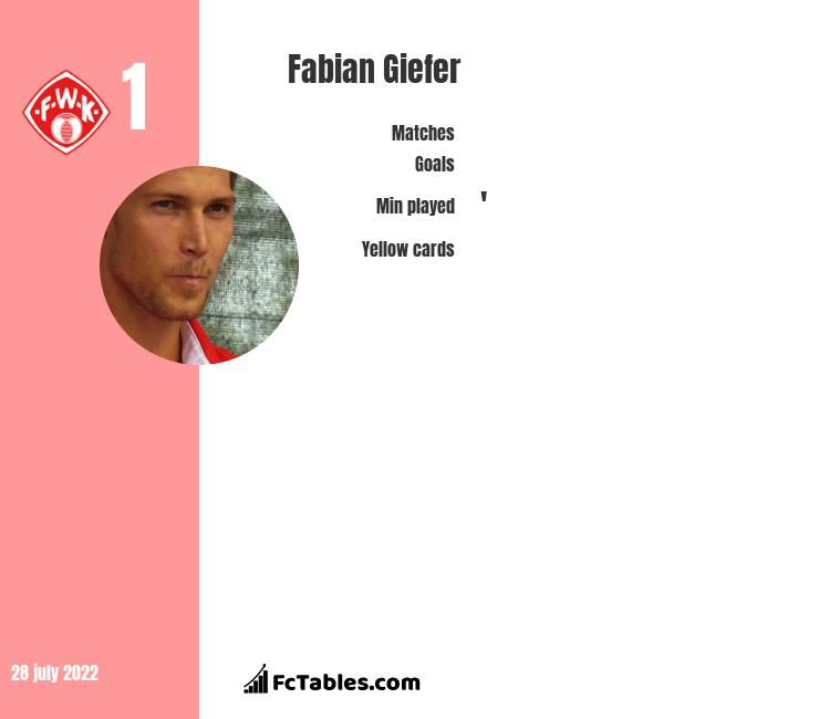 Fabian Giefer infographic