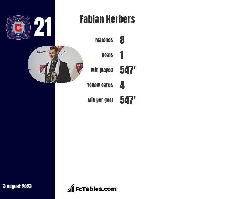 Fabian Herbers infographic