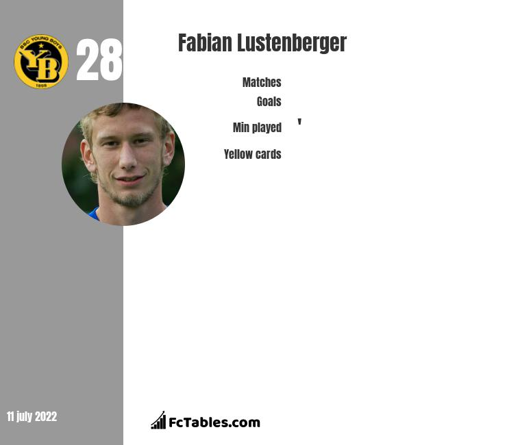 Fabian Lustenberger infographic statistics for Hertha Berlin