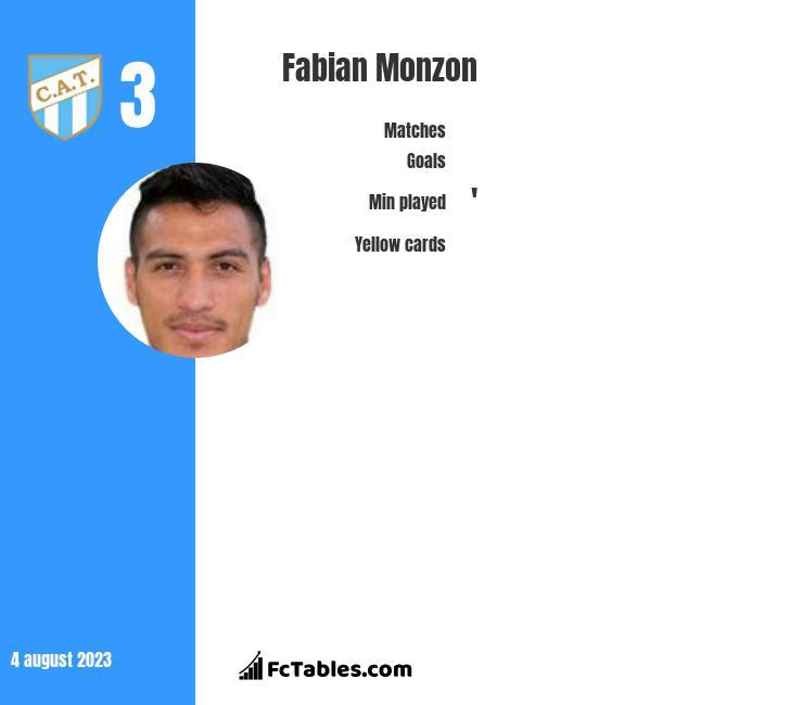 Fabian Monzon infographic