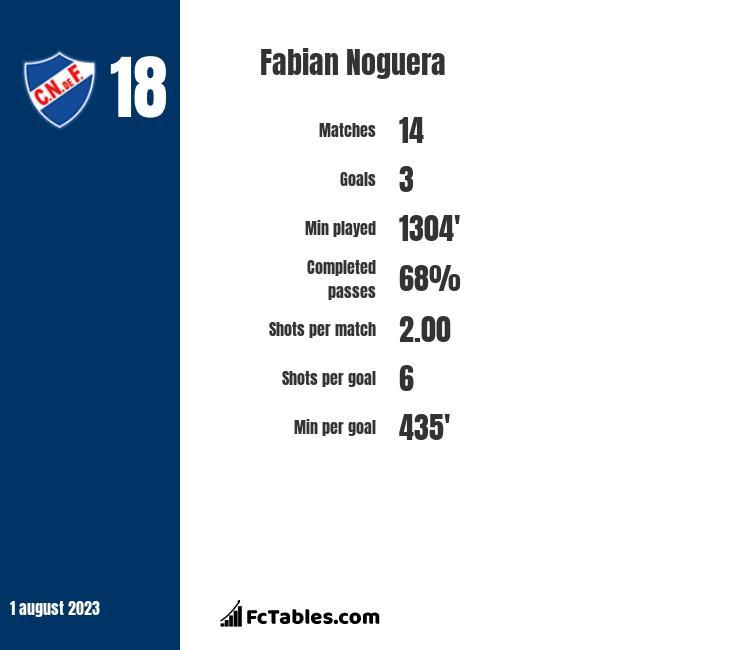 Fabian Noguera infographic