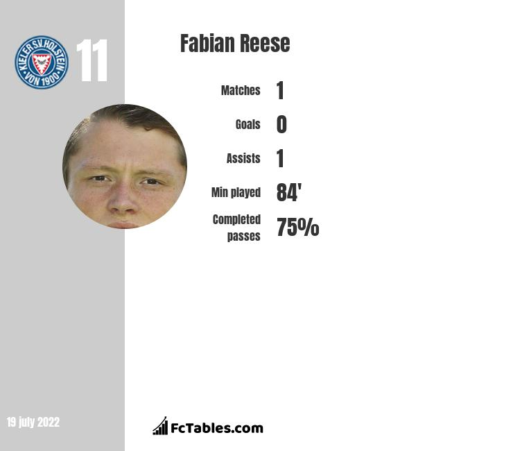 Fabian Reese infographic