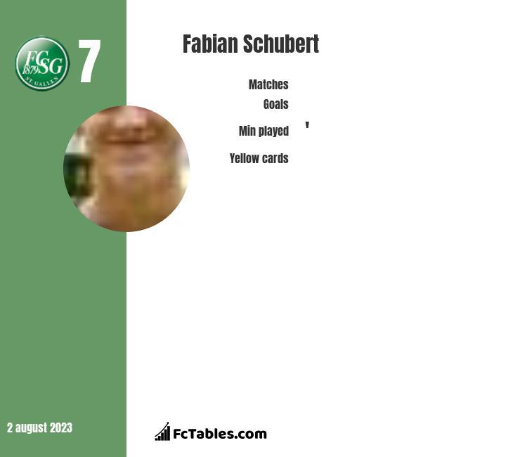 Fabian Schubert infographic