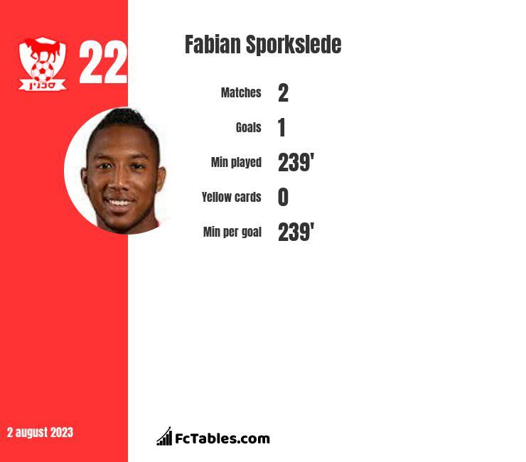Fabian Sporkslede infographic