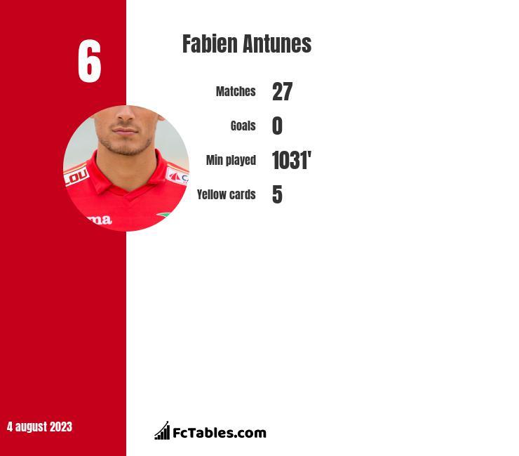 Fabien Antunes infographic
