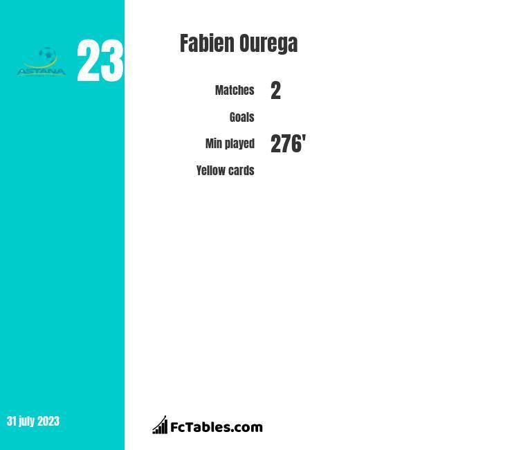 Fabien Ourega infographic