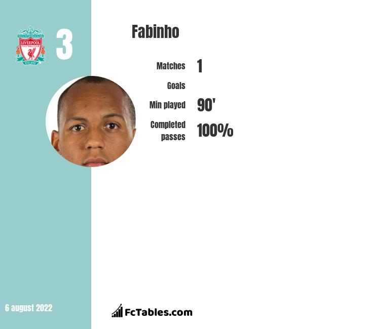 Fabinho infographic statistics for Liverpool