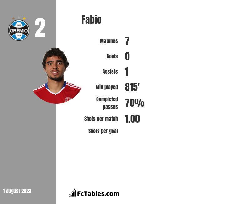 Fabio infographic