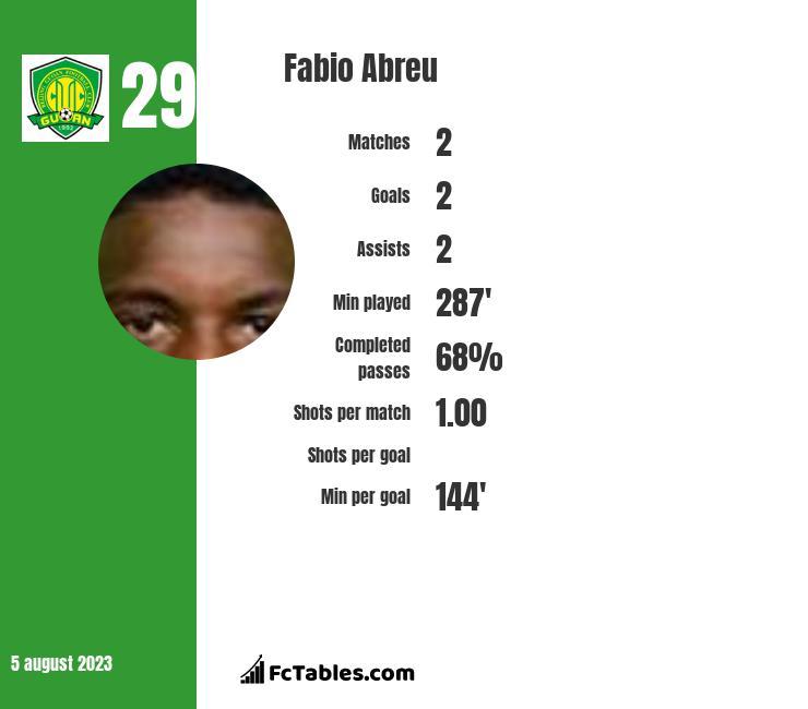 Fabio Abreu infographic