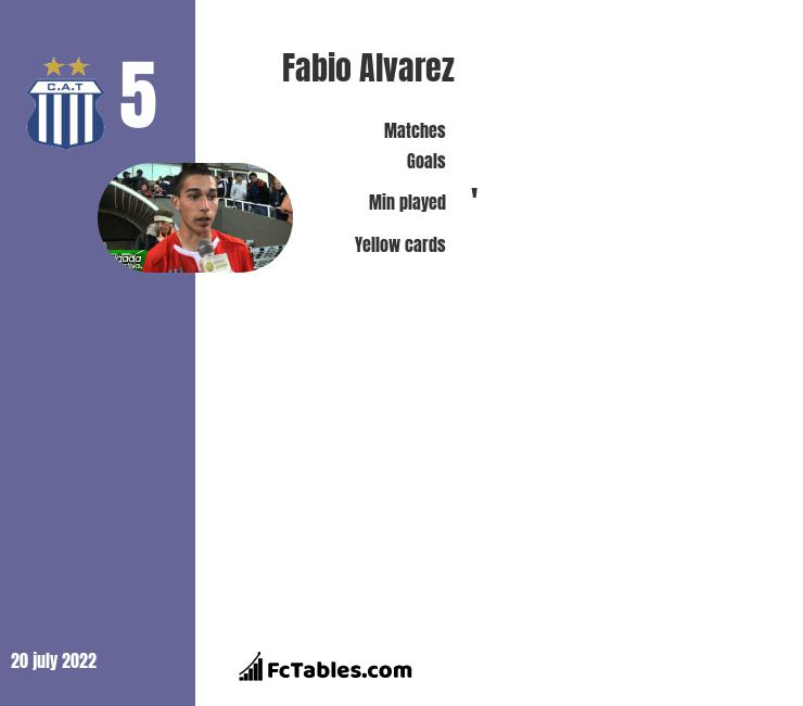 Fabio Alvarez infographic