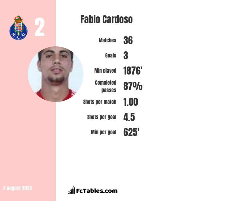 Fabio Cardoso infographic