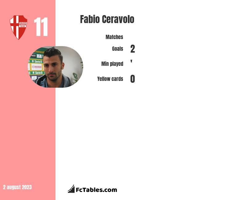 Fabio Ceravolo infographic