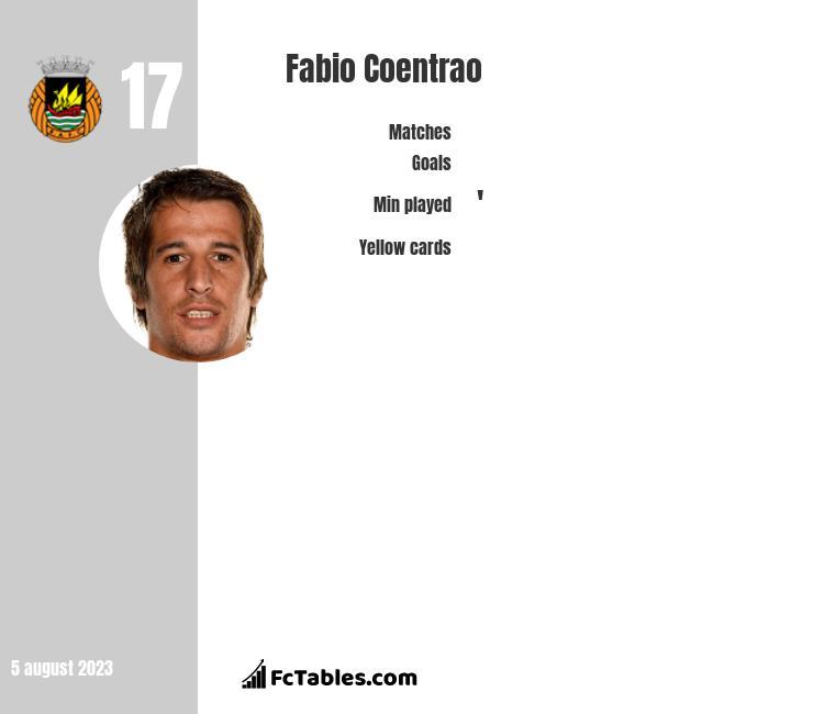 Fabio Coentrao infographic
