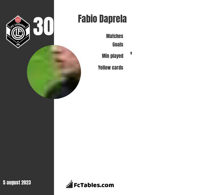 Fabio Daprela infographic
