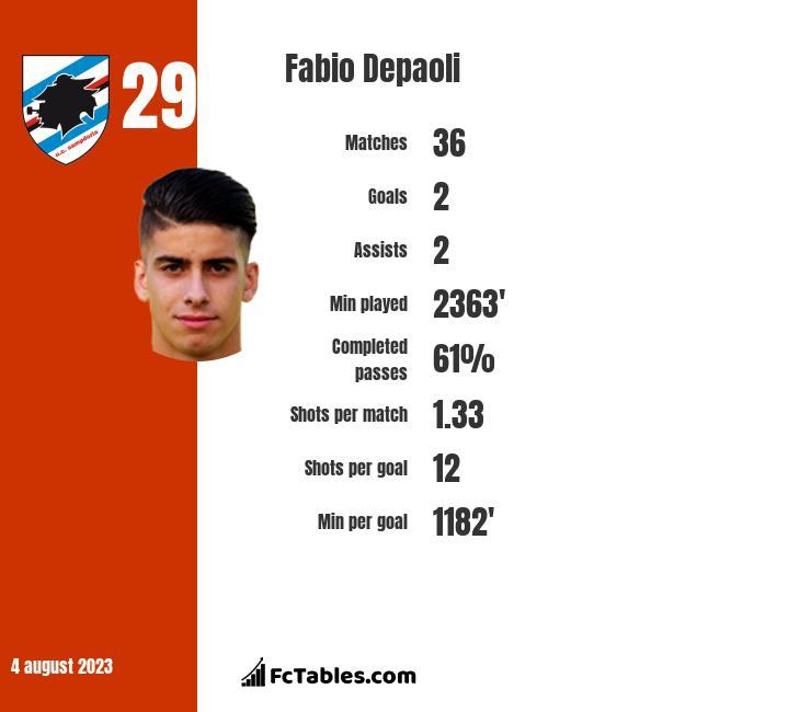 Fabio Depaoli infographic