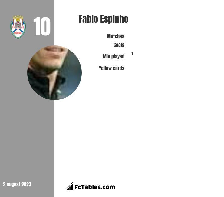 Fabio Espinho infographic