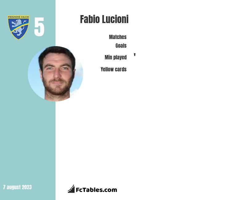 Fabio Lucioni infographic