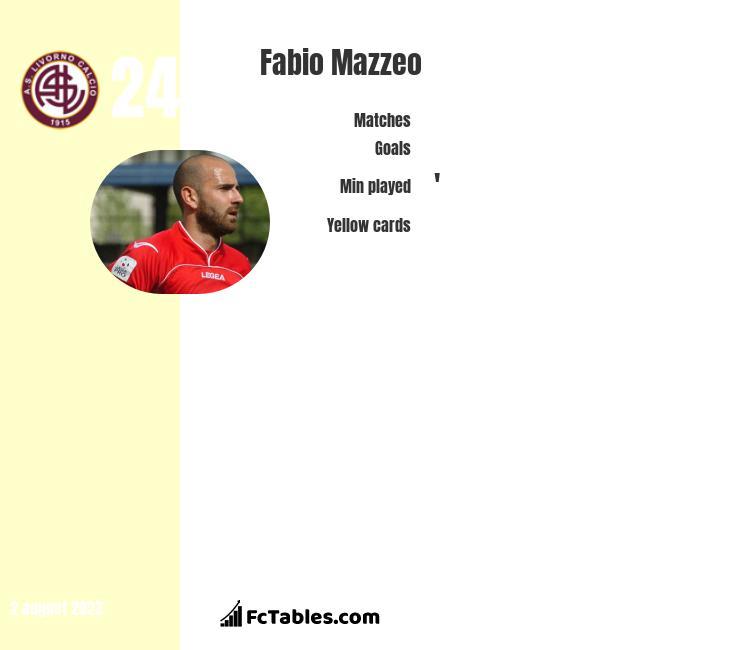Fabio Mazzeo infographic
