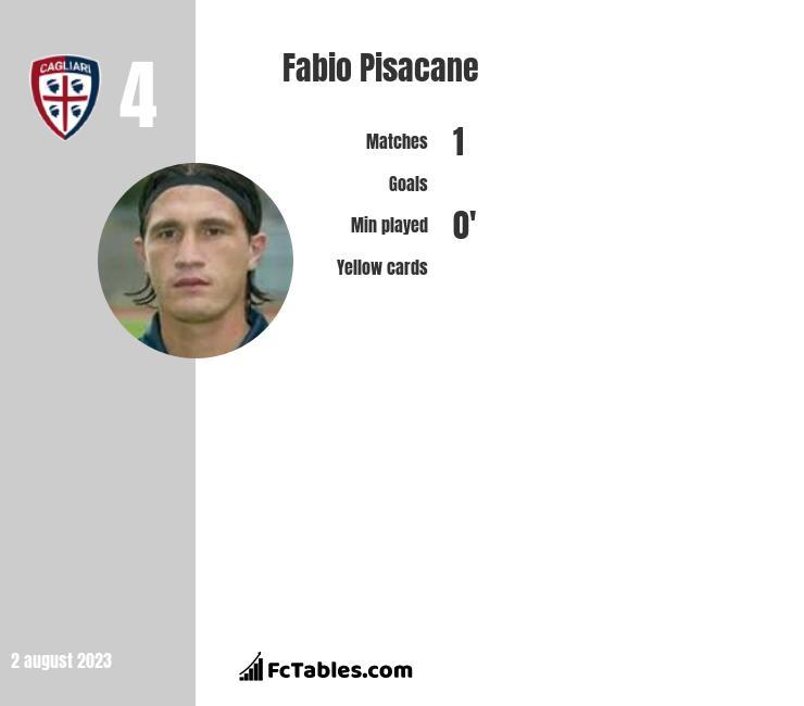 Fabio Pisacane infographic