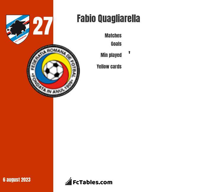 Fabio Quagliarella infographic