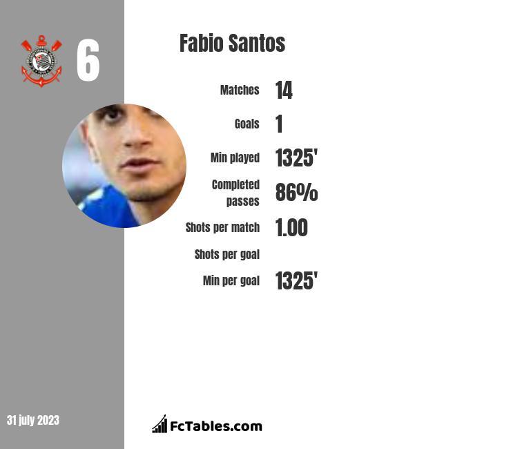 Fabio Santos infographic