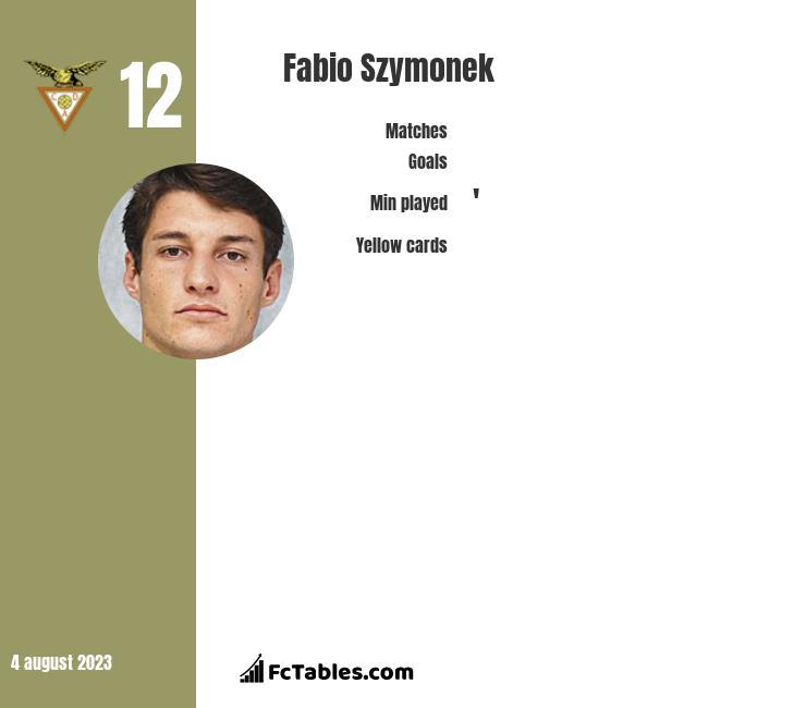 Fabio Szymonek infographic