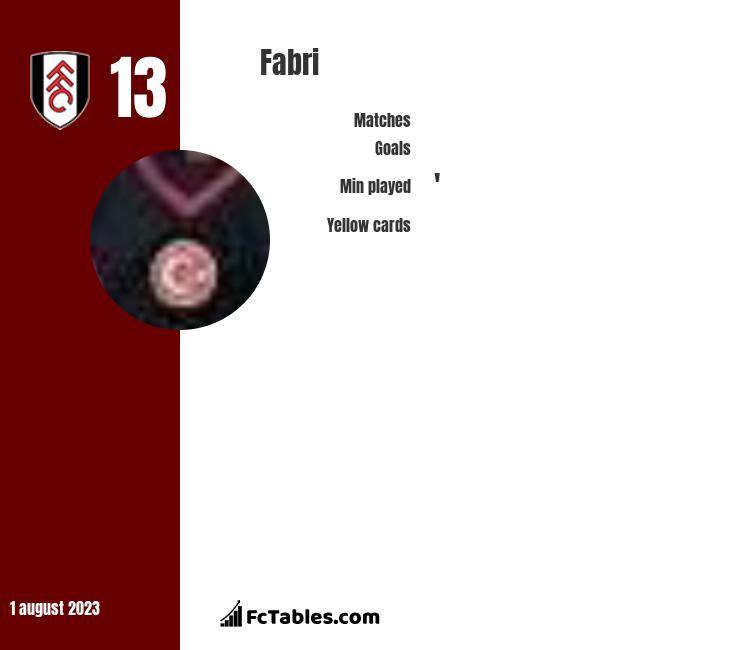 Fabri infographic