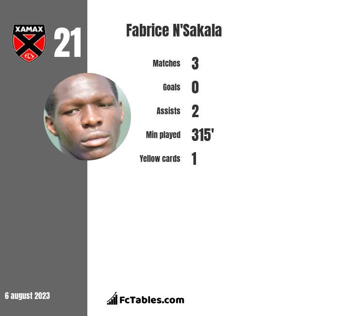 Fabrice N'Sakala infographic