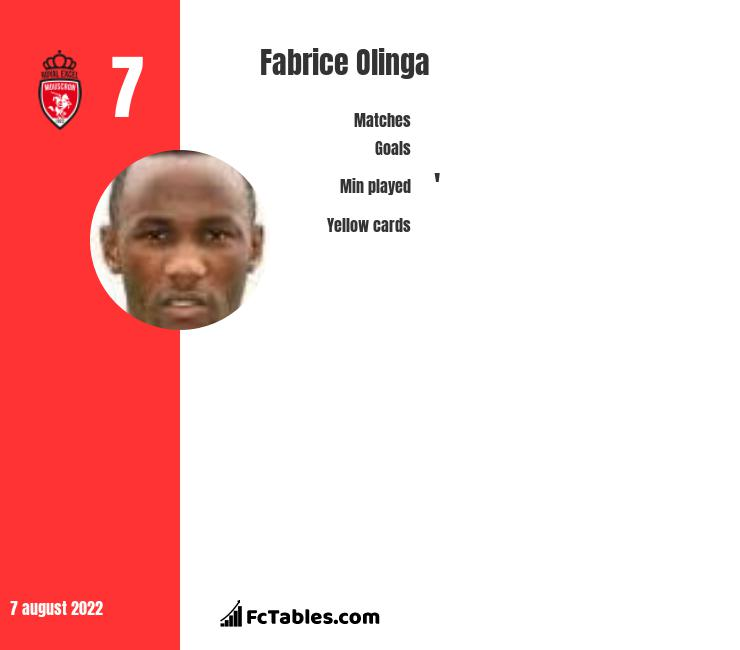 Fabrice Olinga infographic statistics for Royal Excel Mouscron