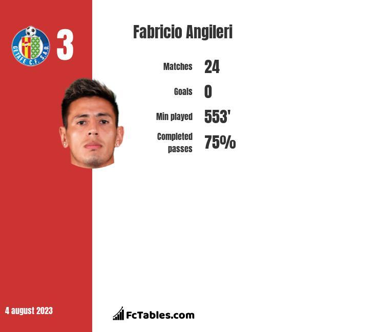 Fabricio Angileri infographic
