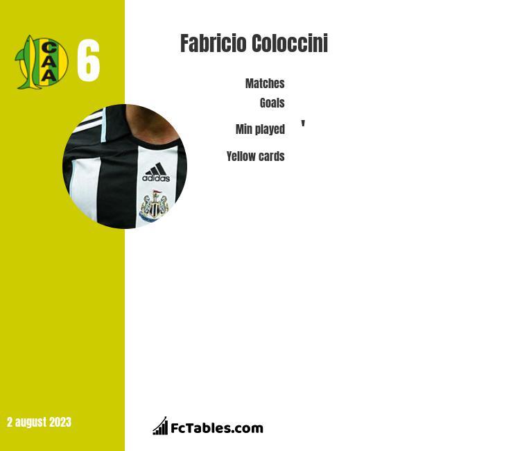 Fabricio Coloccini infographic