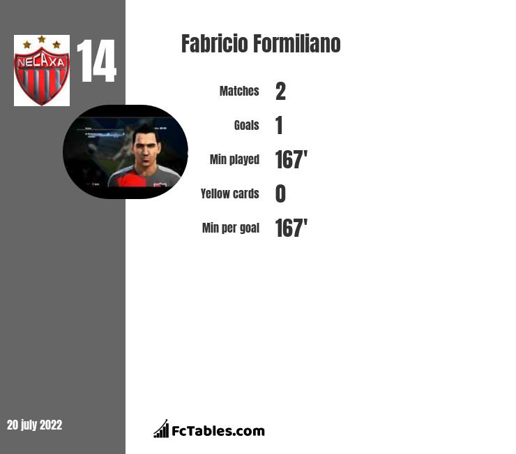 Fabricio Formiliano infographic