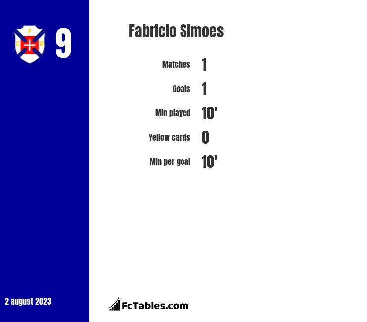 Fabricio Simoes infographic