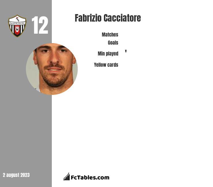 Fabrizio Cacciatore infographic