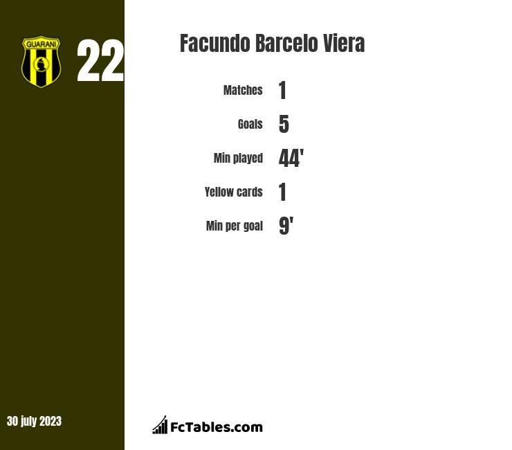 Facundo Barcelo Viera stats