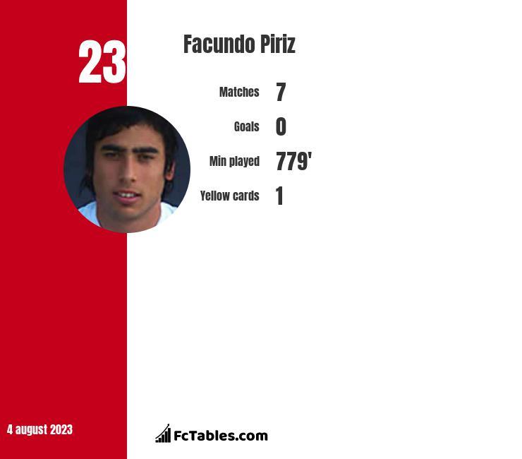 Facundo Piriz infographic