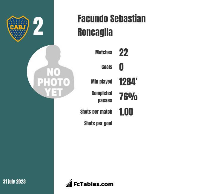 Facundo Sebastian Roncaglia infographic
